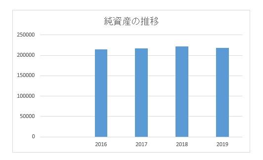 中電工純資産推移