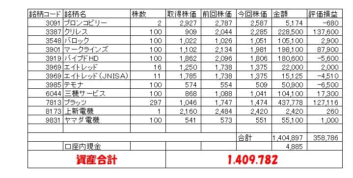 MY学資保険資産状況(息子20200131)