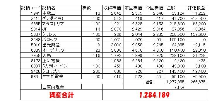 MY学資保険資産状況(娘20200131)