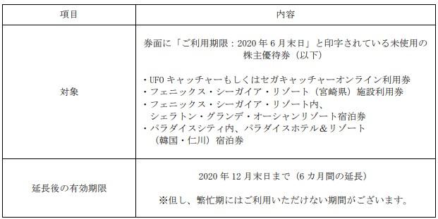 (コロナ)セガサミー株主優待延長