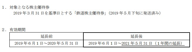 (コロナ)JR九州株主優待延長