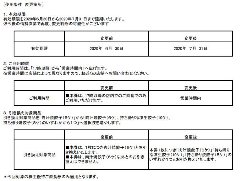 (コロナ)NATTY SWANKY株主優待延長
