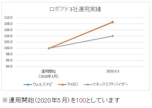 ロボアド3社運用実績比較200605