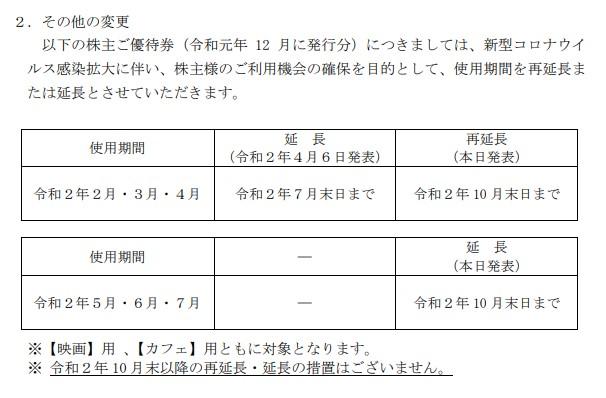 (コロナ)中日本興業株主優待延長