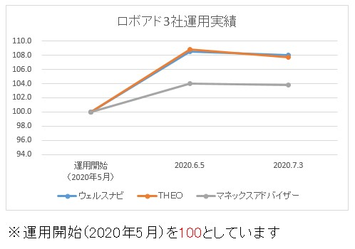 ロボアド3社運用結果20200704