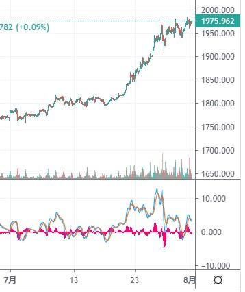 チャート広場金価格チャート2020年7月