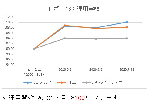 ロボアド3社運用結果20200731