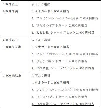 エコミック株主優待