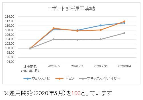 ロボアド3社運用比較202009