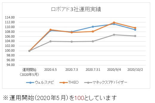 ロボアド3社運用成績20201002