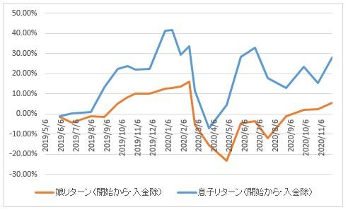 2020年11月27日MY学資保険資産入金なしグラフ