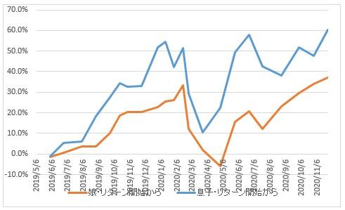 2020年11月27日MY学資保険資産入金含むグラフ