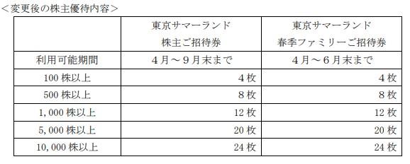 東京都競馬株主優待贈呈旧基準