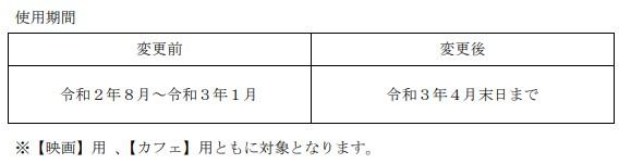 中日本興業株主優待延長情報