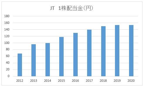 JT1株配当金の推移