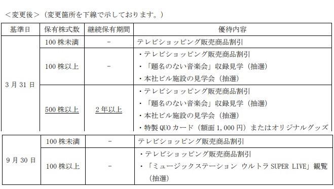 テレビ朝日株主優待贈呈新基準