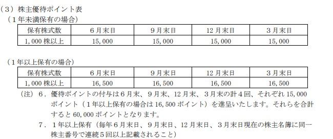 リブワーク株主優待ポイント表