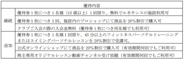 ルネサンス株主優待利用可能サービス(変更後)
