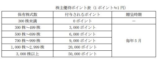 東京計器株主優待贈呈基準