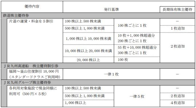 JR九州株主優待贈呈基準