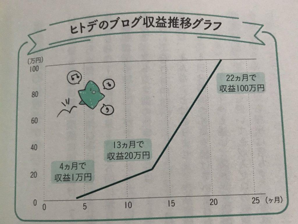 ヒトデのブログ収益推移グラフ