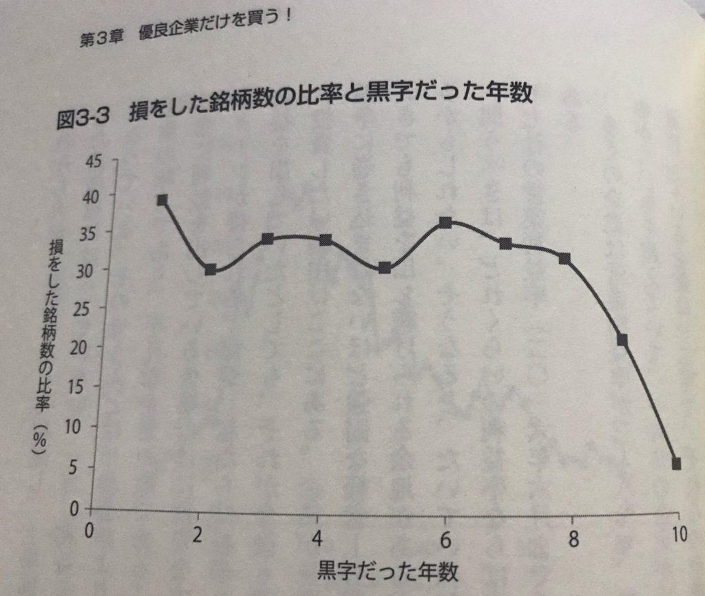 図3_3損をした銘柄数の比率と黒字だった年数