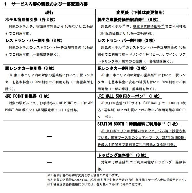 JR東株主優待変更内容