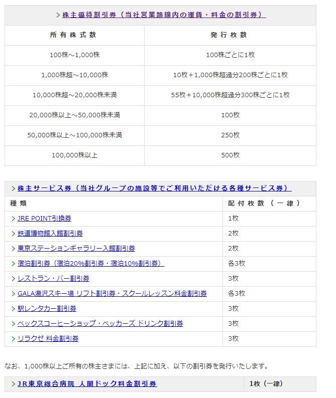 JR東株主優待贈呈基準