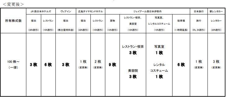JR西株主優待贈呈新基準