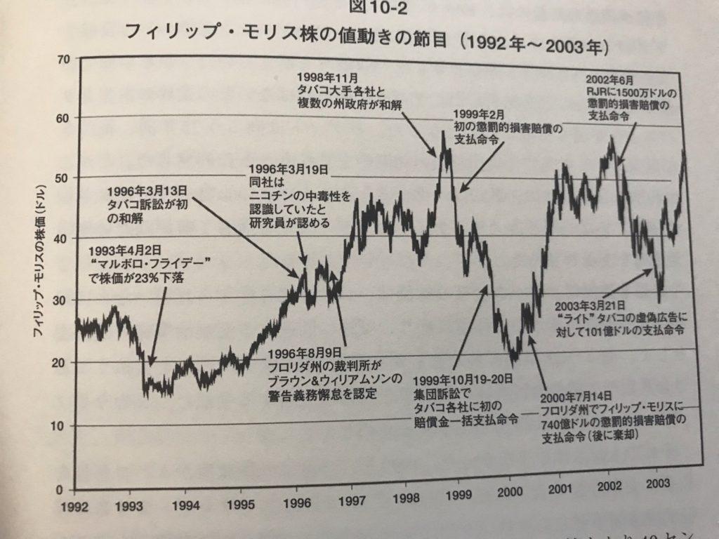株式投資の未来図10_2フィリップモリスの値動きの節目