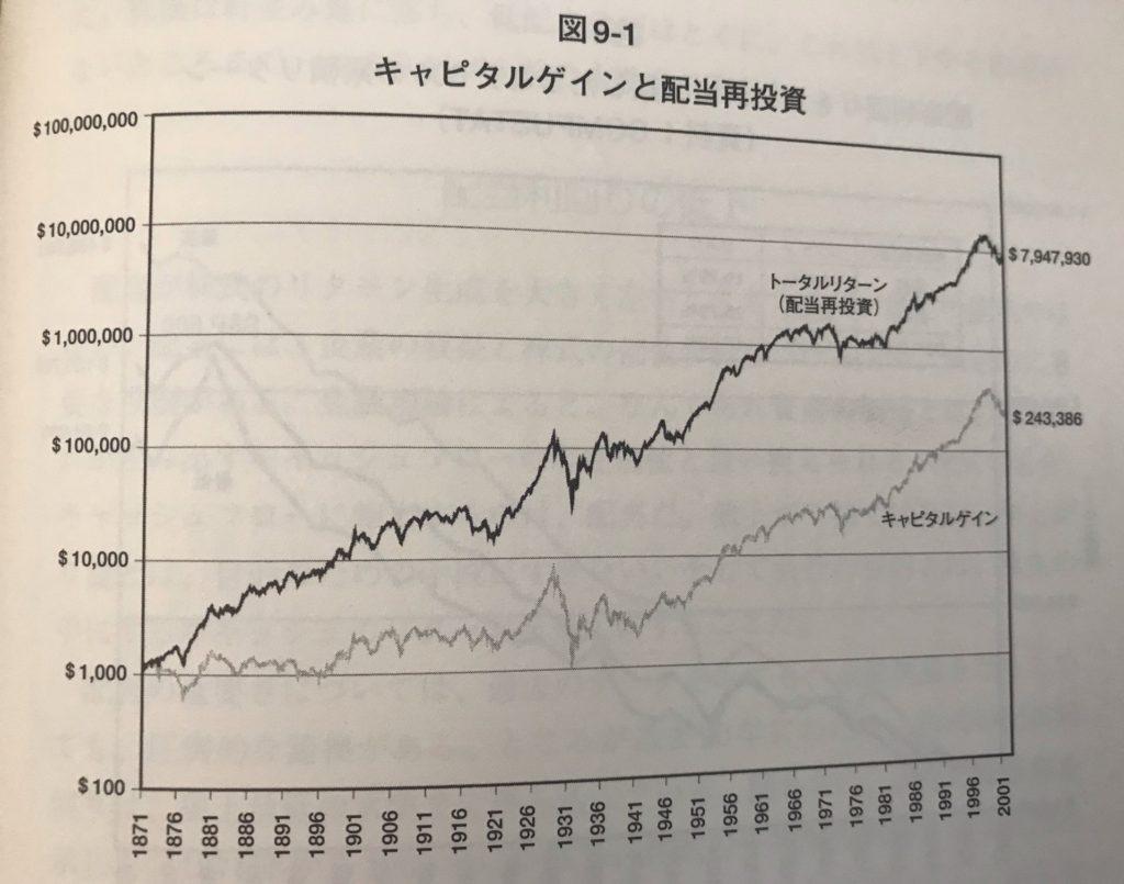 株式投資の未来図9_1キャピタルゲインと配当再投資