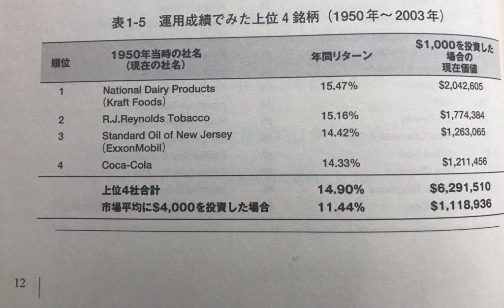 株式投資の未来表1_5運用成績上位4銘柄