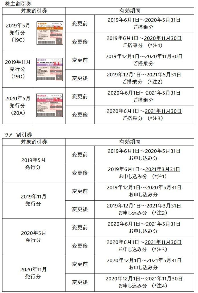 JAL株主優待延長情報