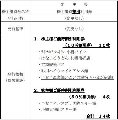 北海道中央バス株主優待贈呈新基準