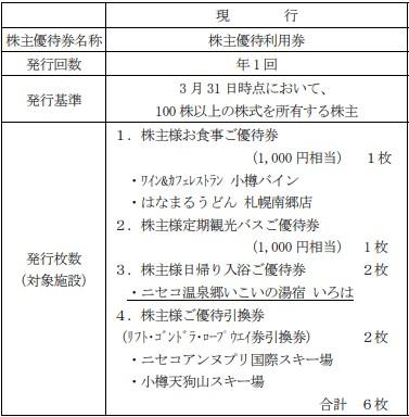 北海道中央バス株主優待贈呈旧基準
