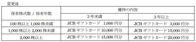 神戸物産株主優待贈呈新基準