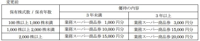 神戸物産株主優待贈呈旧基準