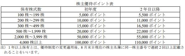 霞が関キャピタル株主優待贈呈新基準