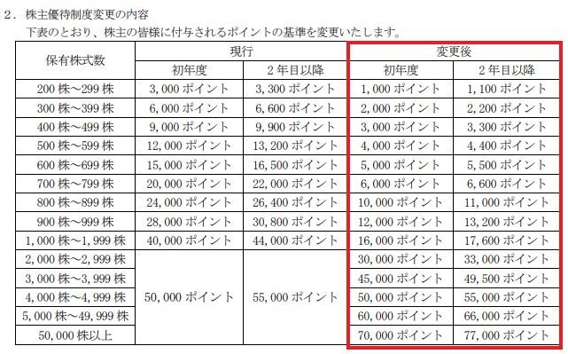 andfactory株主優待新贈呈基準