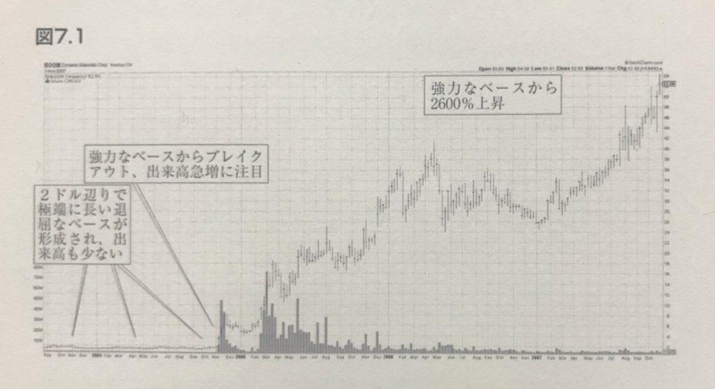 スーパーストック発掘法図7_1