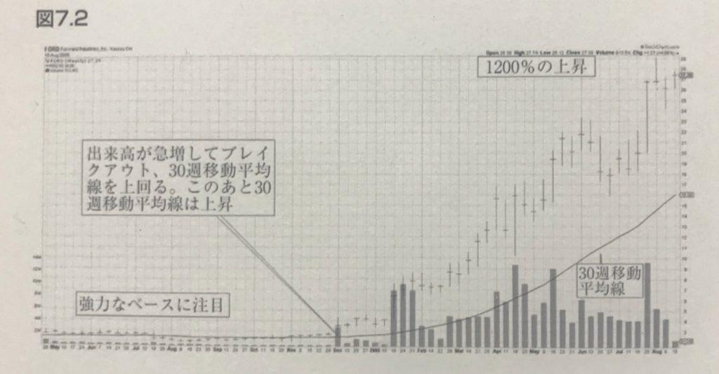 スーパーストック発掘法図7_2