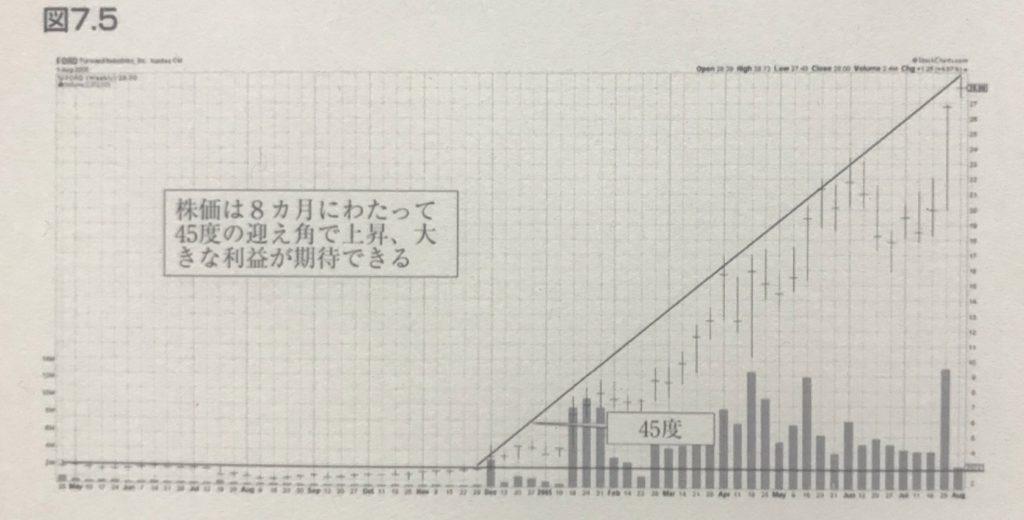 スーパーストック発掘法図7_5