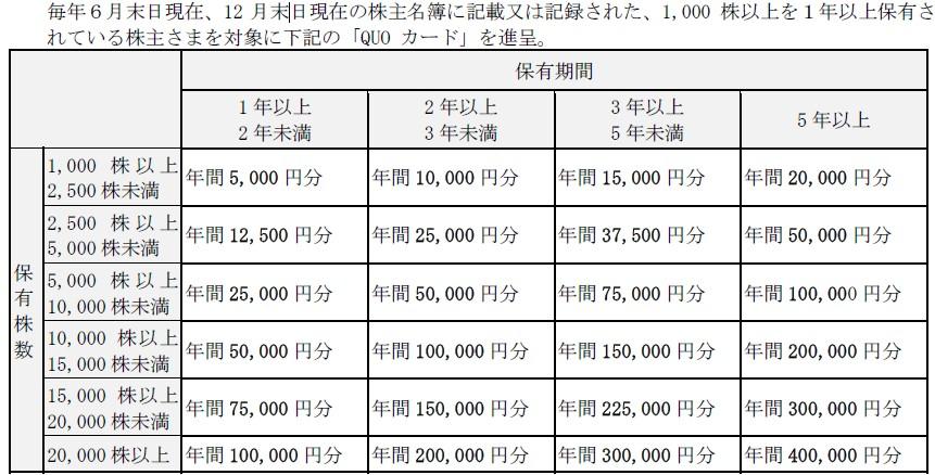 LINK&M株主優待贈呈新基準