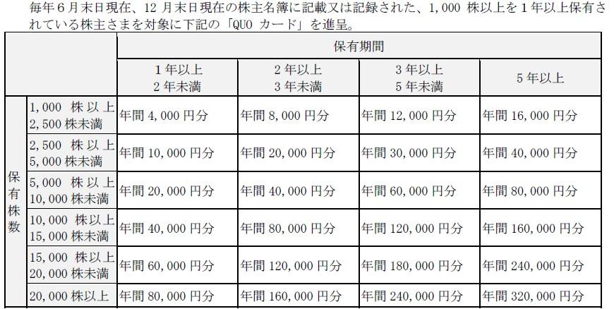 LINK&M株主優待贈呈旧基準
