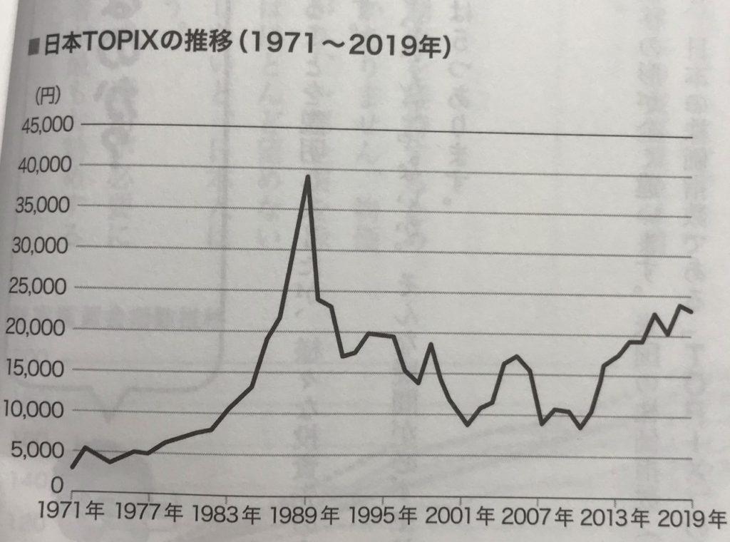 S&P500の推移(1970年~2018年)