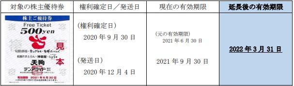 テンアライド株主優待期限延長情報202203
