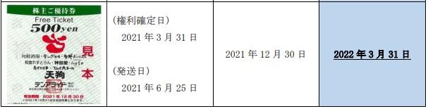 テンアライド株主優待期限延長情報202203_2