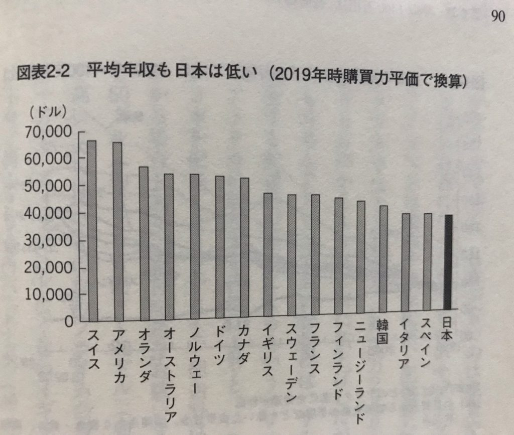 図表2_2平均年収も日本は低い