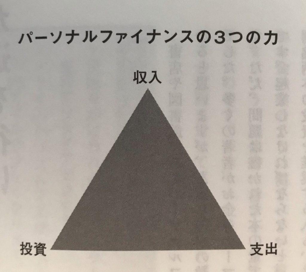 パーソナルファイナンス3つの力
